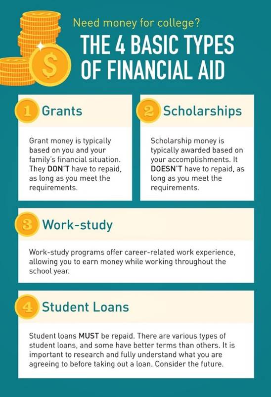 The 4 Basic Types of Financial Aid